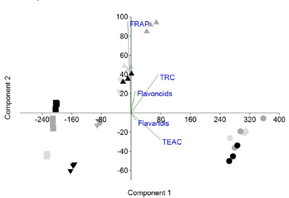 Figure 2 from Bioactivity of Leaves, Skins and Seeds of Berry Color