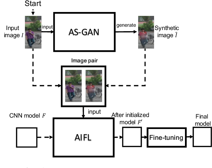 Figure 2 for Apparel-invariant Feature Learning for Apparel-changed Person Re-identification