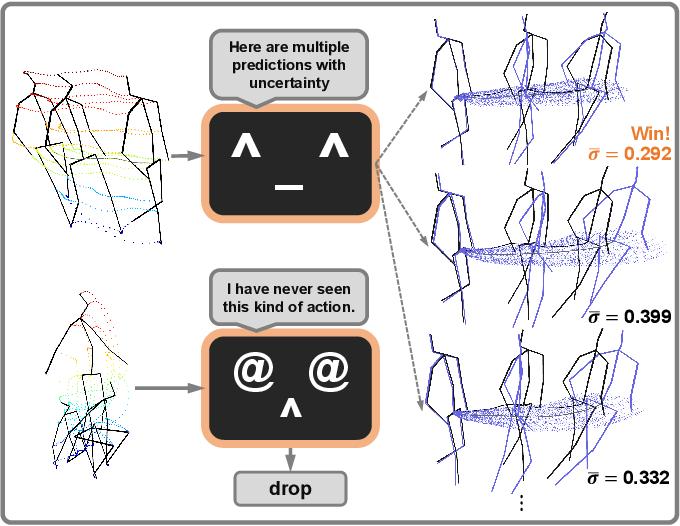 Figure 1 for Probabilistic Human Motion Prediction via A Bayesian Neural Network