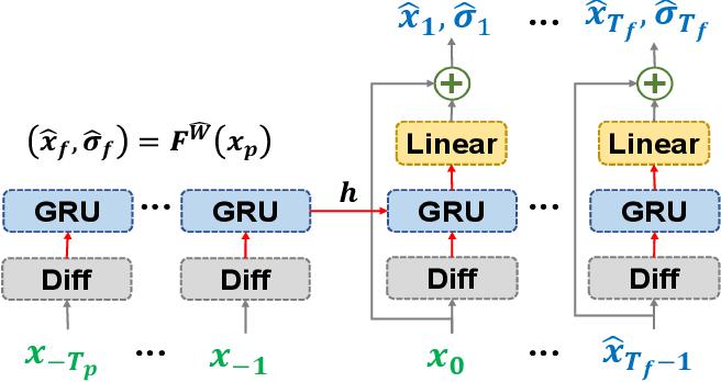 Figure 3 for Probabilistic Human Motion Prediction via A Bayesian Neural Network