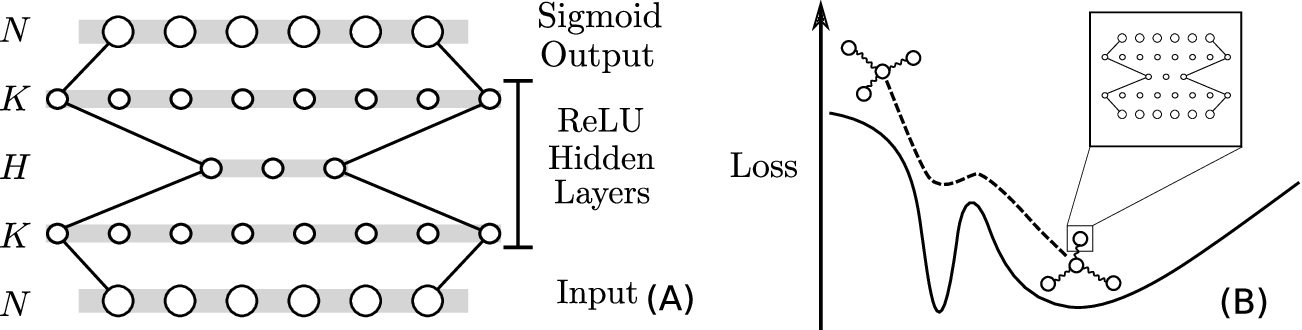 Figure 1 for Natural representation of composite data with replicated autoencoders