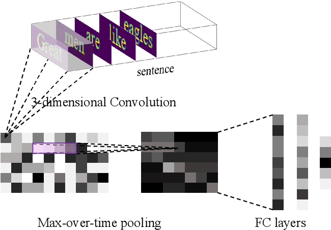 Figure 1 for Text classification with pixel embedding