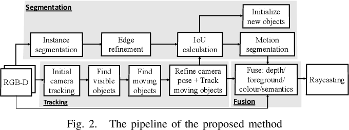 Figure 2 for MID-Fusion: Octree-based Object-Level Multi-Instance Dynamic SLAM