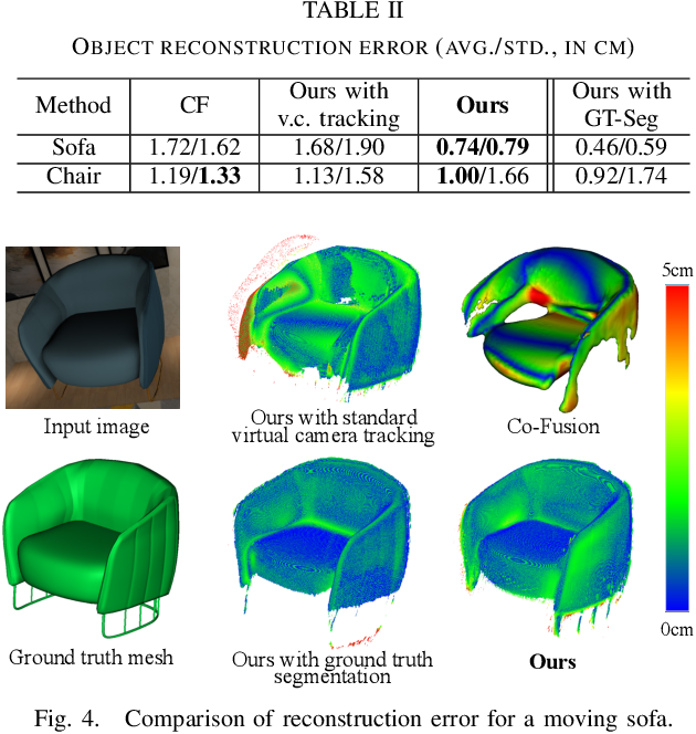Figure 3 for MID-Fusion: Octree-based Object-Level Multi-Instance Dynamic SLAM