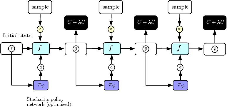 Figure 2 for Model-Predictive Policy Learning with Uncertainty Regularization for Driving in Dense Traffic