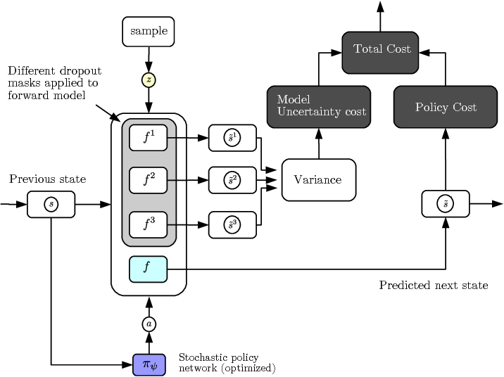 Figure 3 for Model-Predictive Policy Learning with Uncertainty Regularization for Driving in Dense Traffic
