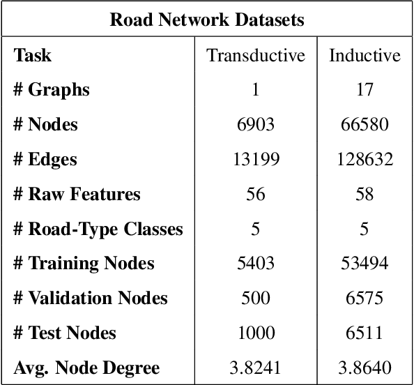 Figure 2 for Graph Representation Learning for Road Type Classification
