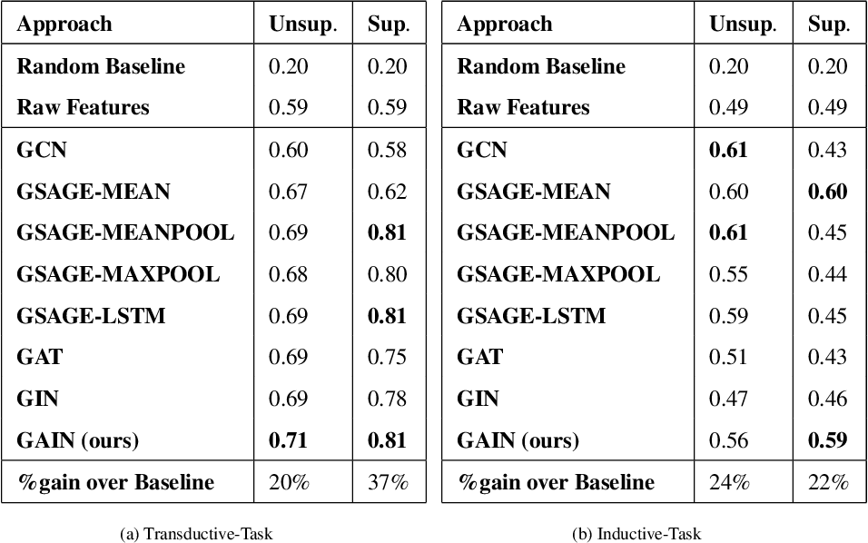 Figure 4 for Graph Representation Learning for Road Type Classification