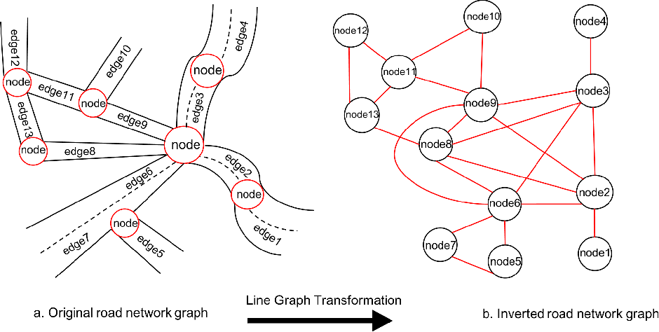 Figure 1 for Graph Representation Learning for Road Type Classification