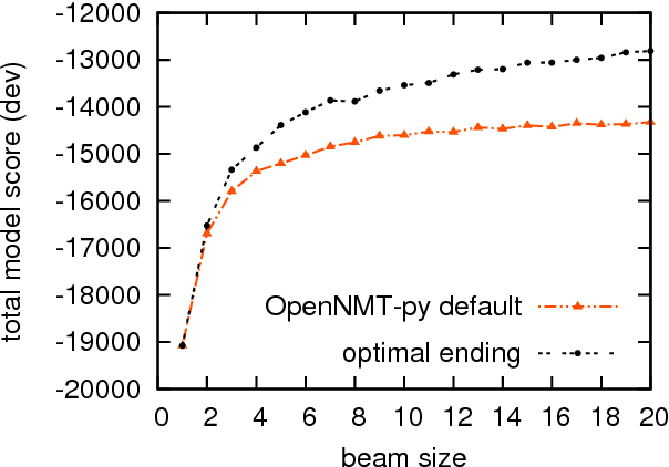 Figure 1 for When to Finish? Optimal Beam Search for Neural Text Generation (modulo beam size)