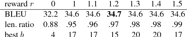 Figure 3 for When to Finish? Optimal Beam Search for Neural Text Generation (modulo beam size)