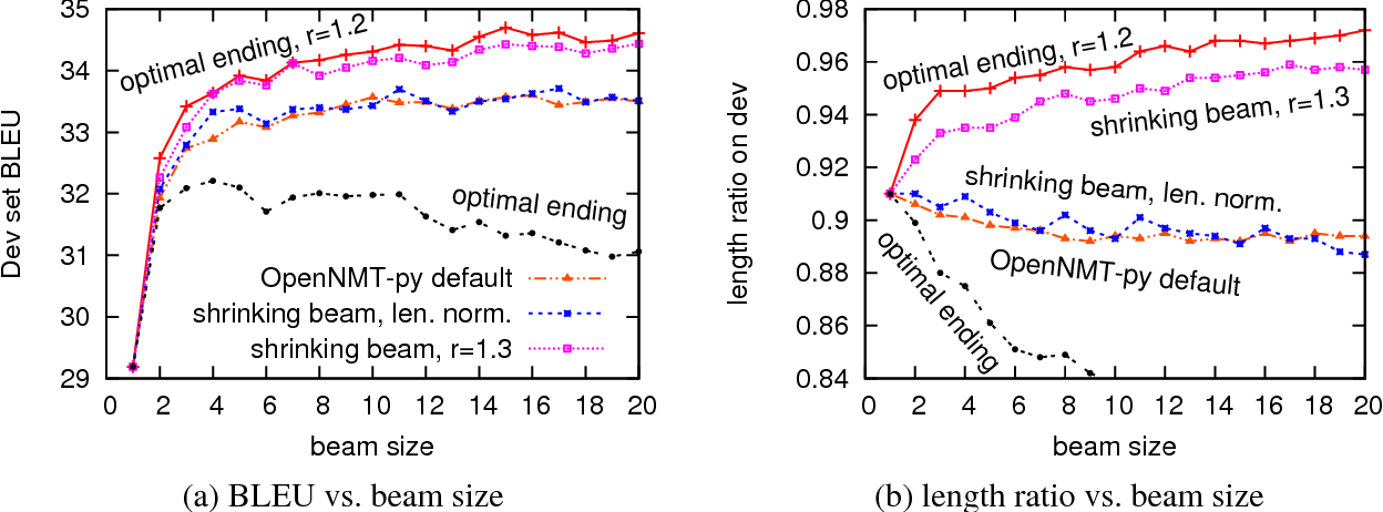 Figure 4 for When to Finish? Optimal Beam Search for Neural Text Generation (modulo beam size)