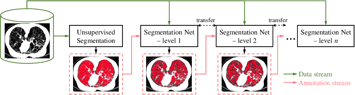 Figure 3 for Self-Learning to Detect and Segment Cysts in Lung CT Images without Manual Annotation