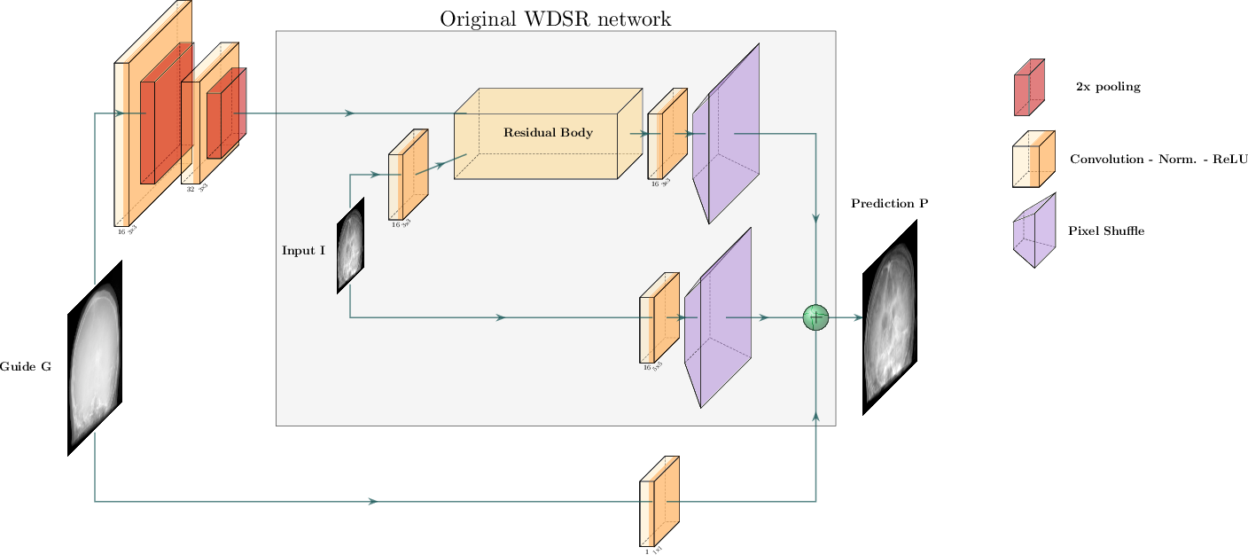 Figure 3 for Multi-modal Deep Guided Filtering for Comprehensible Medical Image Processing