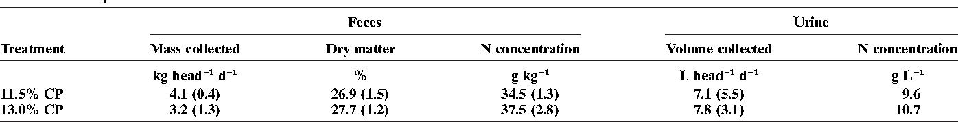 Table 1. Mean characteristics of manure collected during 7-d feeding trial from steers fed either 11.5 or 13.0% crude protein (CP) diet; numbers in parentheses are the standard deviation of the mean.