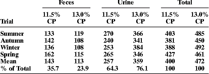 Table 2. Mass of nitrogen in manure from steers fed either 11.5 or 13.0% crude protein (CP) diet, and applied to artificial feedyard surfaces.
