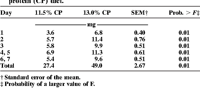 Table 3. Daily and total NH3–N loss from chambers in laboratory treated with manure from steers fed either 11.5 or 13.0% crude protein (CP) diet.