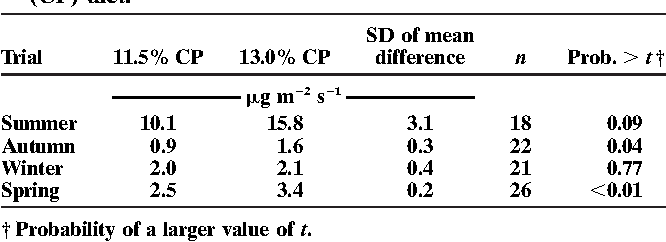Table 5. Ammonia flux from artificial feedyard surfaces treated with manure from steers fed either 11.5 or 13.0% crude protein (CP) diet.