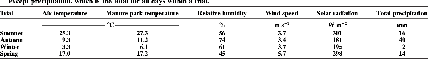 Table 7. Meteorological conditions during experiment. All values are means for days within a trial when ammonia flux was estimated, except precipitation, which is the total for all days within a trial.