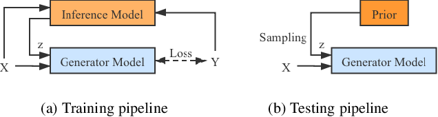 Figure 3 for Uncertainty Inspired RGB-D Saliency Detection