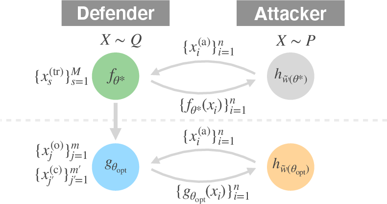 Figure 3 for BODAME: Bilevel Optimization for Defense Against Model Extraction