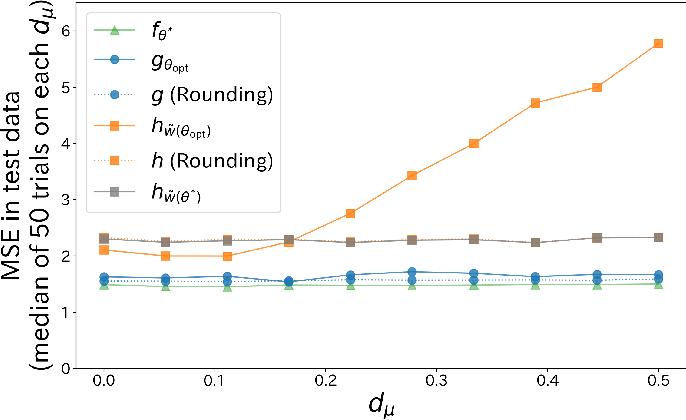 Figure 4 for BODAME: Bilevel Optimization for Defense Against Model Extraction
