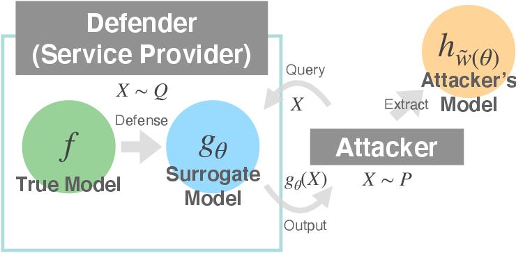 Figure 1 for BODAME: Bilevel Optimization for Defense Against Model Extraction