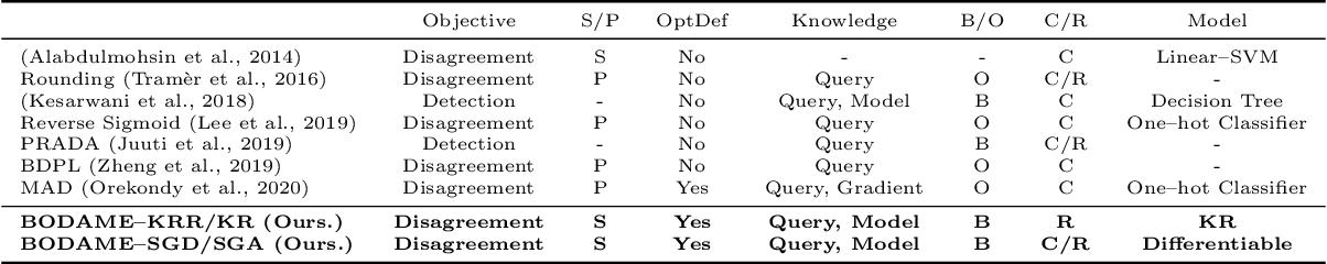 Figure 2 for BODAME: Bilevel Optimization for Defense Against Model Extraction