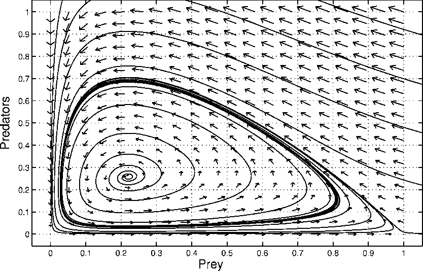 Figure 1 from Finite-Difference Schemes for Reaction–Diffusion