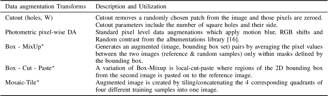 Figure 3 for Exploring 2D Data Augmentation for 3D Monocular Object Detection