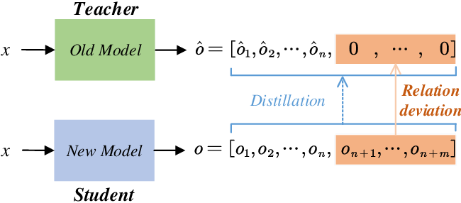 Figure 1 for Complementary Calibration: Boosting General Continual Learning with Collaborative Distillation and Self-Supervision