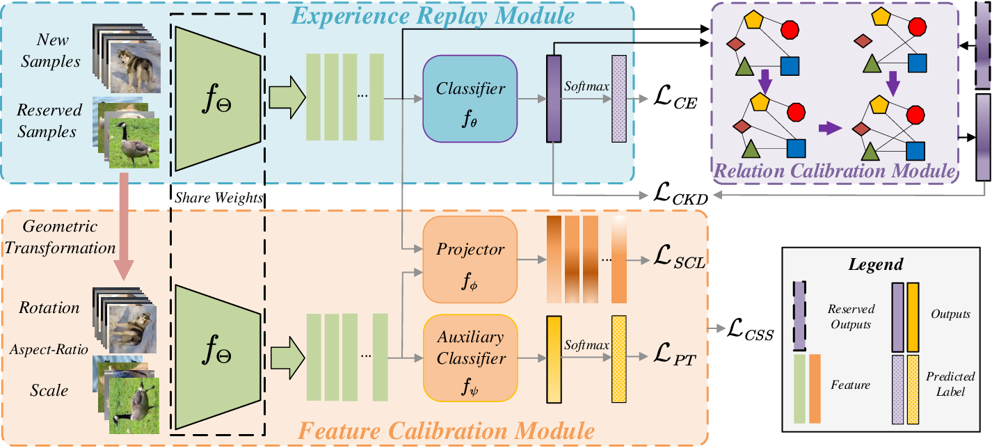 Figure 3 for Complementary Calibration: Boosting General Continual Learning with Collaborative Distillation and Self-Supervision