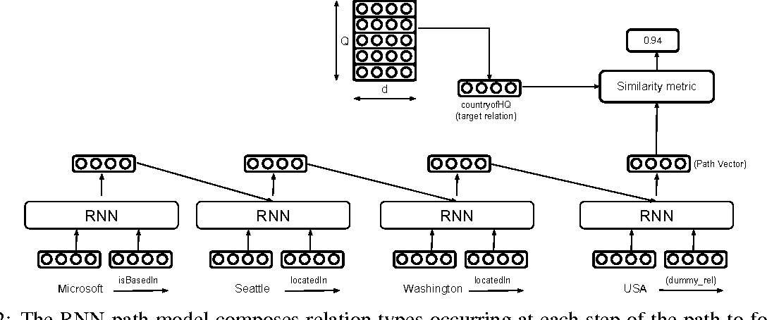 Figure 3 for Chains of Reasoning over Entities, Relations, and Text using Recurrent Neural Networks
