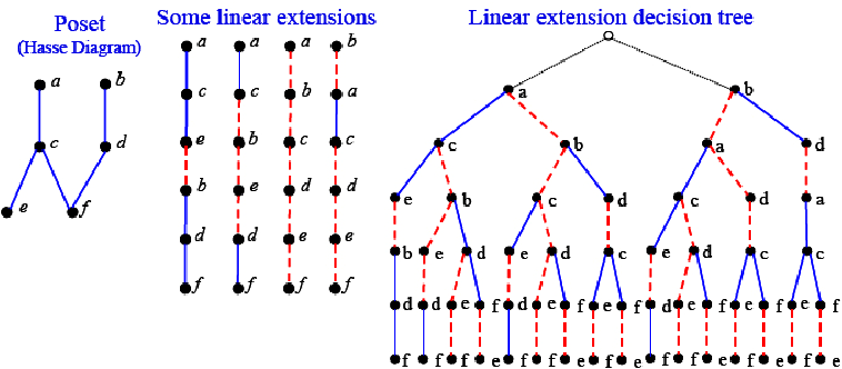 Figure 7 from digital governance hotspot geoinformatics and sensor hasse diagram of a hypothetical poset left some linear extensions ccuart Choice Image