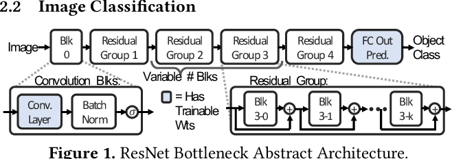 Figure 1 for Beyond Human-Level Accuracy: Computational Challenges in Deep Learning