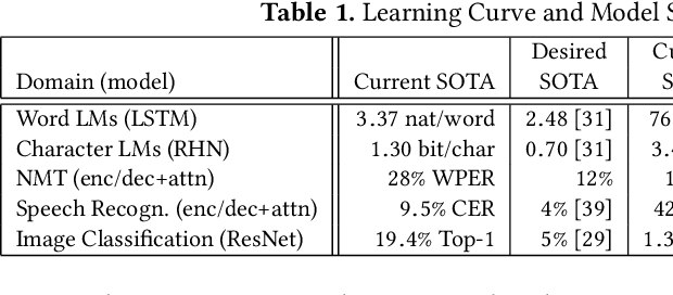 Figure 2 for Beyond Human-Level Accuracy: Computational Challenges in Deep Learning