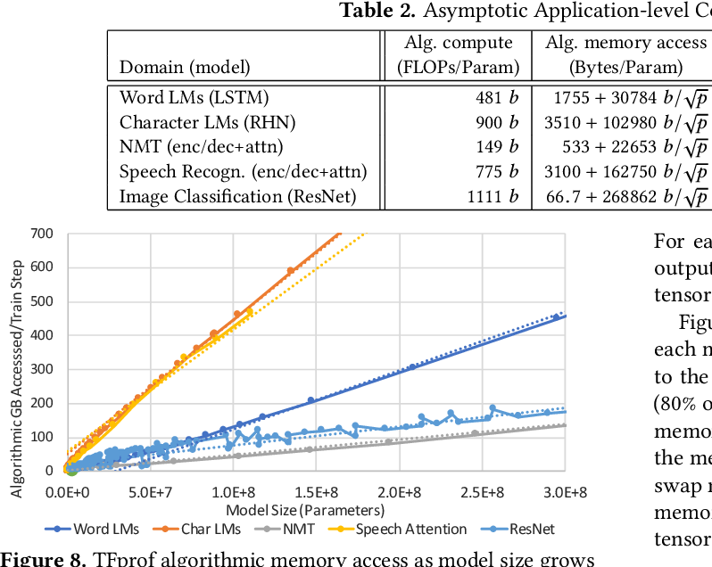 Figure 3 for Beyond Human-Level Accuracy: Computational Challenges in Deep Learning