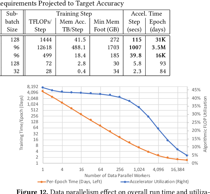 Figure 4 for Beyond Human-Level Accuracy: Computational Challenges in Deep Learning