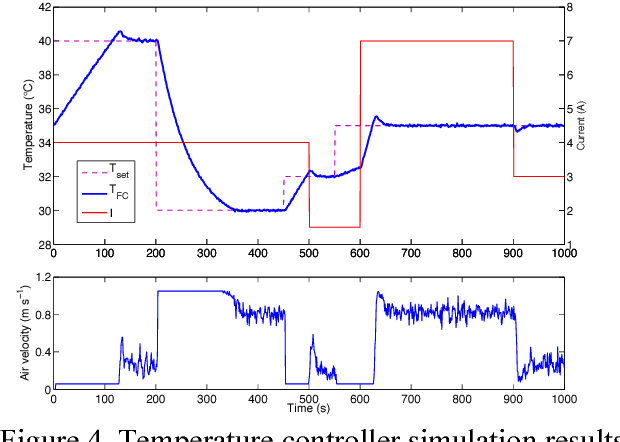Performance improvement by temperature control of an open-cathode