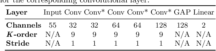 Figure 2 for Graph Saliency Maps through Spectral Convolutional Networks: Application to Sex Classification with Brain Connectivity
