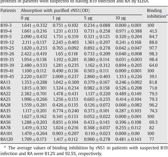 Table 3 Absorption of human anti-B19-NS1 IgM antibodies with purified full-length rNS1 proteins in patients with suspected to having B19 infection and RA by ELISA.