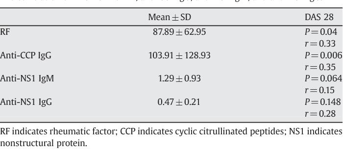 Table 6 The correlation of DAS-28 with RF, anti-CCP IgG, anti-NS1 IgM, and anti-NS1 IgG.