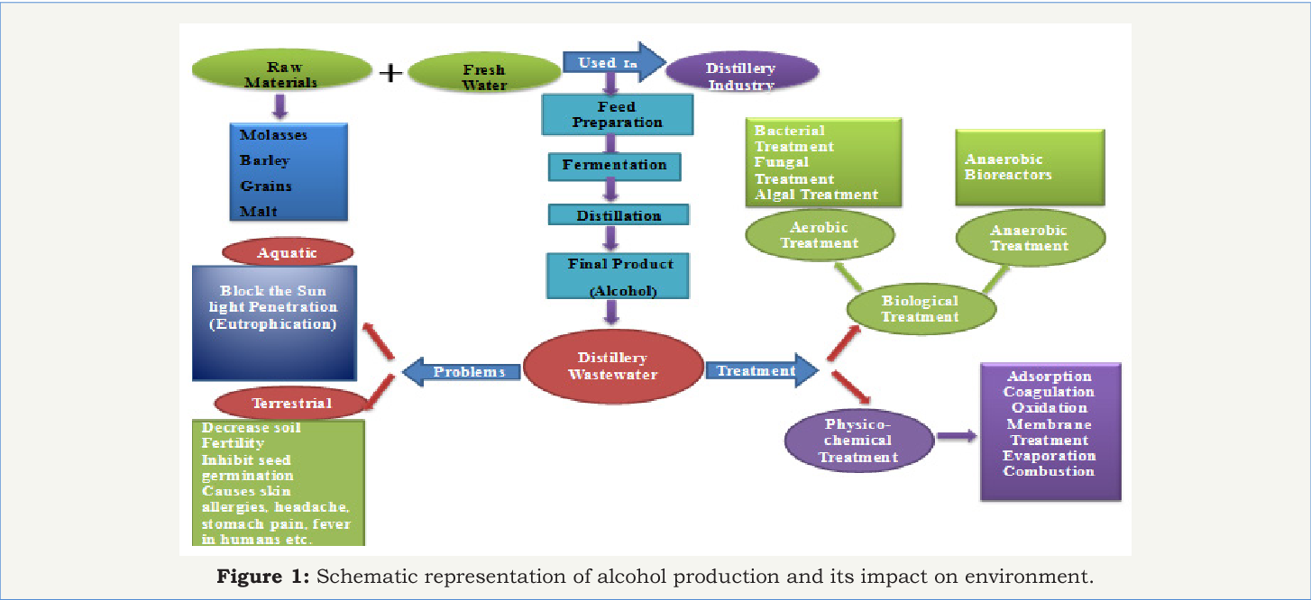Figure 1 from Distillery Wastewater : it ' s Impact on