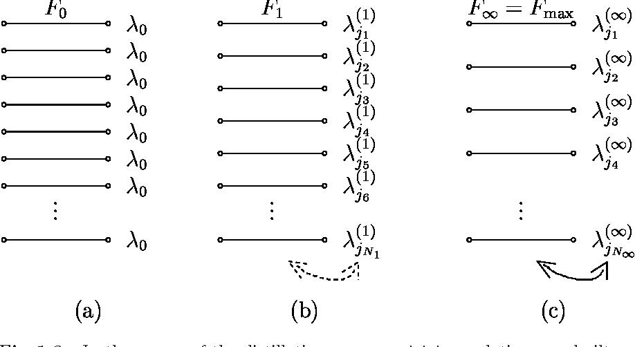 Fig. 1.9. Typical evolution of the 16 parameters Aij , Bij , Cij , Dij with i, j ∈ {0, 1}