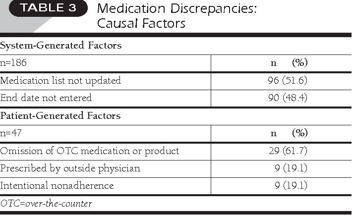 Sources And Types Of Discrepancies Between Electronic Medical