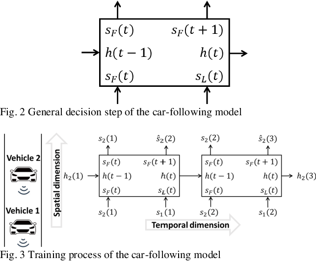 Figure 4 for Platoon trajectories generation: A unidirectional interconnected LSTM-based car following model