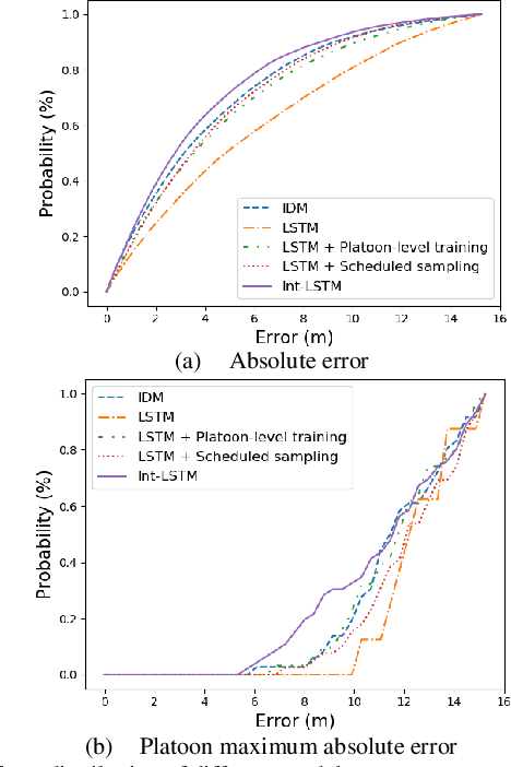 Figure 2 for Platoon trajectories generation: A unidirectional interconnected LSTM-based car following model