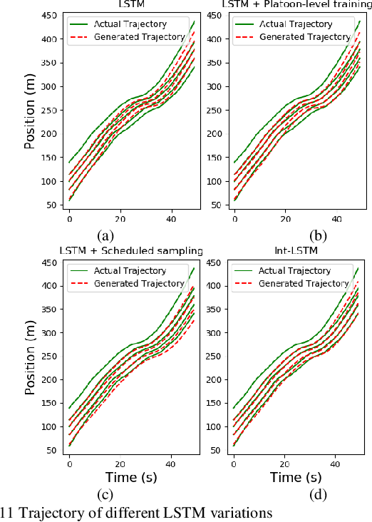 Figure 3 for Platoon trajectories generation: A unidirectional interconnected LSTM-based car following model