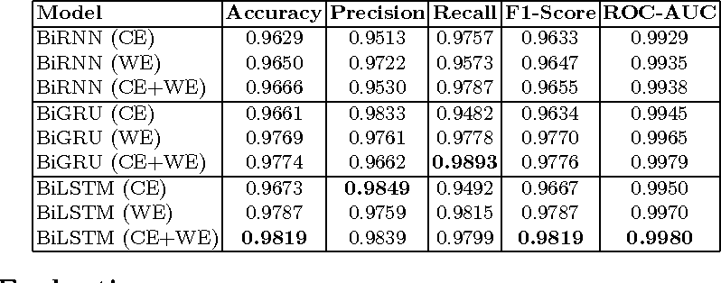 Figure 2 for We used Neural Networks to Detect Clickbaits: You won't believe what happened Next!