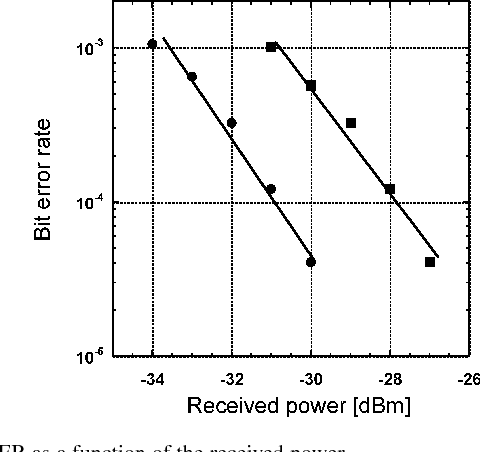 Fig. 6. BER as a function of the received power.